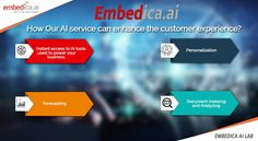 Do you want to improve customer service? We enhance customer experience with Artificial Intelligence services. Get the better financial performance & actionable results. Customer Experience, Customer Service, Intelligence Service, Deep Learning, Data Science, Artificial Intelligence, Machine Learning, Technology, Business