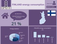 Finland energy consumption by sectors . Building Management System, Performance Measurement, Facility Management, Energy Consumption, Data Analytics, Big Data, Finland, Infographics