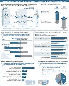 Visualizing Health Policy: Public Opinion At The End of the First Open Enrollment Period