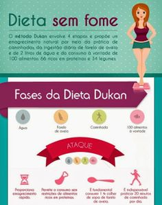 Dieta Dukan - Todas as Fases