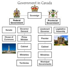 Government in Canada Canadian Things, I Am Canadian, Canadian History, Canada Funny, Canada Eh, Canada Facts For Kids, Writing Skills, Writing A Book, Canada Day Crafts