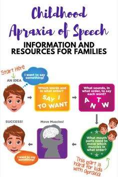 This pin explains how some children struggle with apraxia of speech. During middle childhood, some children can have problems with this. Practicing these steps will help the child think about how to phrase a sentence better. Speech Language Therapy, Speech Language Pathology, Speech And Language, Language School, Middle Childhood, 90s Childhood, Child Psychotherapy, Speech Therapy Activities, Toddler Speech Activities