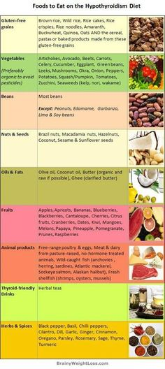 Foods to eat on the Hypothyroidism diet