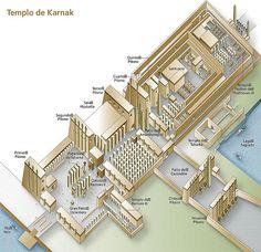 Templo de Karnak. Atravesando el 3er pilono hallamos el patio de Amenofis III donde se encuentran: la Capilla Blanca de Sesosotris I, las capillas de Amenofis I y II, la capilla roja de Hatshepsut, y la de Tutmosis IV. Y 4 obeliscos de Tutmosis I y IV. El 4º pilono de Tutmosis I da paso a la parte más antigua del templo, Reino Medio. Y en la zona este otras construcciones como el Akhemenu de Tutmosis III. Los siglos de transformaciones imposibilitan verlo como una unidad arquitectonica.