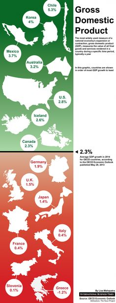 Chile's economy is expected to grow by percent in Infographic, Infographics, Information Design