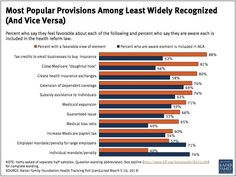 Health Care Reform Survey Shows Public Divided And Unaware About Key Benefits