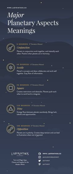 Full Infographic - Planetary Aspect Meanings - Relationship Between Planets in Astrology, Zodiac Signs and Natal Charts | zodiac, horoscope, moon, sun, planets, mercury, venus, mars, jupiter, saturn, uranus, neptune, pluto, wicca, witchcraft, magic, mysticism, occult, witch, witchy, wiccan, pagan, astronomy