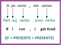 El condicional en inglés se compone de 4 tipos.En este artículo verás bien ilustrado cómo se forman los condicionales en inglés y cómo se utilizan.