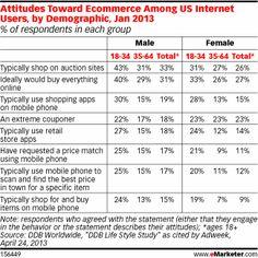 How Millennials Shop Online - eMarketer