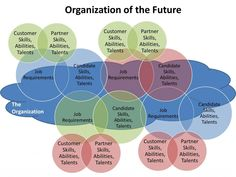 Looking at the Organization of the Future