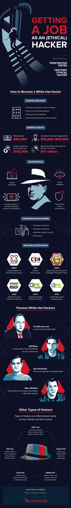 information technology - What Does it Take to Be an Ethical Hacker infographic Computer Forensics, Computer Coding, Computer Programming, Technology Hacks, Computer Technology, Computer Science, Technology Timeline, Hacking Books, Computer Shortcut Keys