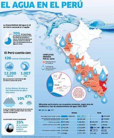El agua en el Perú - infografía