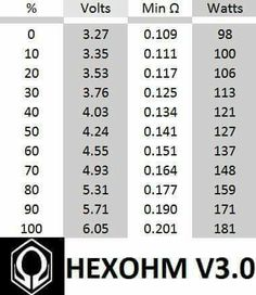 Rebuildable atomizer resistance wire awg metric conversion chart rebuildable atomizer resistance wire awg metric conversion chart vaping and coil building pinterest metric conversion chart greentooth Gallery