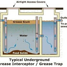 Fresh Basement Septic Tank