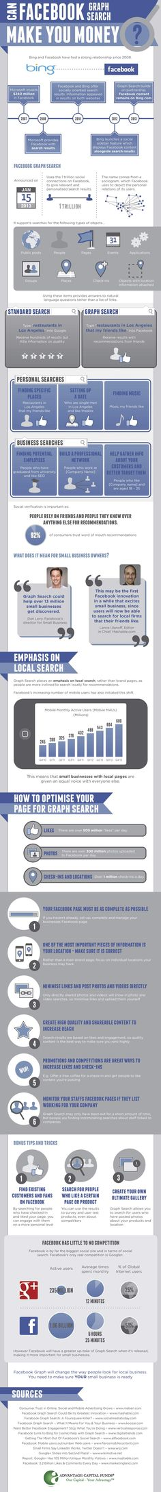 Can Graph Search make you Money? Strategisches Marketing, Facebook Marketing, Marketing Digital, Internet Marketing, Online Marketing, Social Media Marketing, Marketing Ideas, Business Marketing, Web 2.0