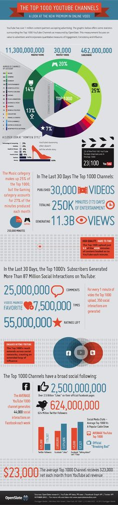 Fresh on IGM > Successful YouTube Channels: A look at the new premium in online video. Explore the top 1000 YouTube Channels that skyrocketed on the streamline in terms of Engagement value, Consistency and Influence.  > http://infographicsmania.com/successful-youtube-channels/
