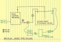 solar backup heater