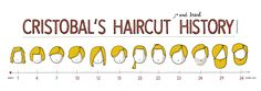 Haircut History, Timeline, Illustration, Curious Visualist.