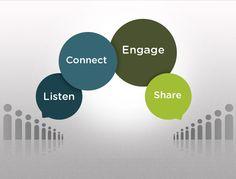 How #SocialMedia works.