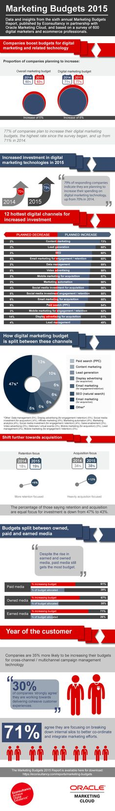 Marketing Budgets 2015: digital investment continues to grow [infographic] | Econsultancy