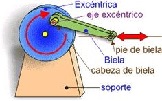 PROYECTOS DE TECNOLOGÍA: MECANISMO BIELA-MANIVELA Mechanical Engineering Design, Scroll Saw, Metal Crafts, Survival Skills, Hand Tools, Wood Furniture, Inventions, Party Time, Woodworking Projects