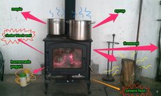 Monday Morning Infographic: Wood Stove