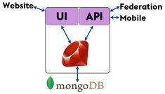 Internal structure of a Diaspora pod  or Why you should never use MongoDB