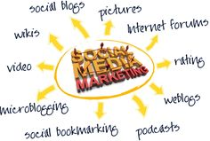 The social media marketing is the SEO procedure. The #website needs #traffic and without the traffic generation, the SEO procedure is useless. The social media is the place where webmasters can attract the contents or #WebPages towards the target people. http://www.afntechnologies.com/