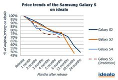 Galaxy S5 price tag would fall 24% by the summer, research firm suggests - See more at: http://millionmobiles.com/news?NewsDetail=138#sthash.6mY2YYtU.dpuf