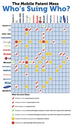 The Mobile Patent Mess: Who's Suing Who?