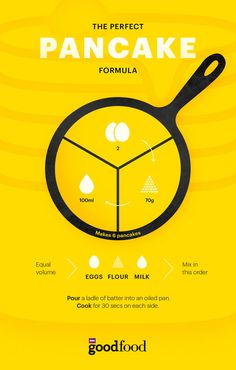 <p>Everyone always forgets the recipe for a basic pancake batter - memorise our simple, at-a-glance visual guide and make perfect pancakes every time!</p>