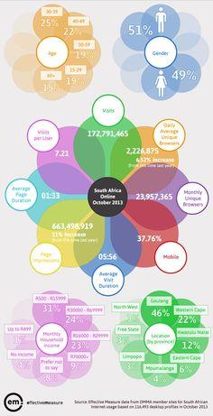 Effective Measure's latest statistics reveal what South Africa's Internet population really looks like October 2013, South Africa, Africa Online, Internet, Infographics, Ecommerce, Desktop, Design Ideas, Digital