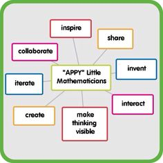 App Smashing projects for elementary math