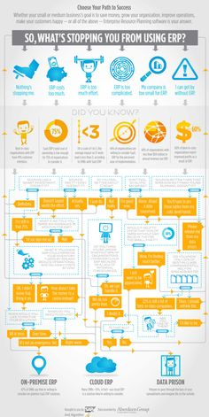 Algorithm ERP Infographic Cloud or OnPremise resized 600 Mehr