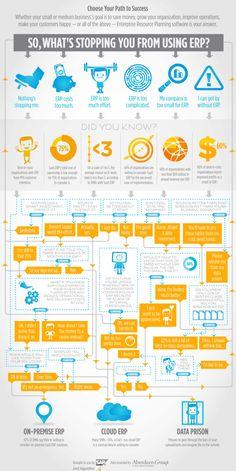 Algorithm ERP Infographic Cloud or OnPremise resized 600