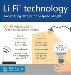 Technology: The story of Li-Fi technology