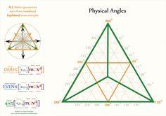 Tetryonics 02.06 - Physical Angles