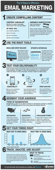 Infographic: The 6 steps to effective #EmailMarketing. If you are a #InternetMarketer, email marketing is on of the crucial part of your business that you need to master. Learn, implement and see your business grow!