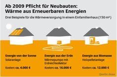 Wärmeversorgung Haus | EEG