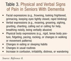 Table 3 - physical and verbal signs of pain in seniours with dementia - USPharmacist.com > Collaborative Patient Care for Seniors With Pain