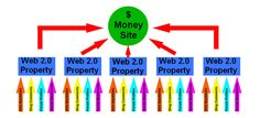 Protect Your Money Site While Rocking It With Reputable Links From Themed Sites.