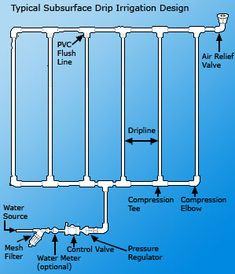 Wonderful Drip Irrigation Diagram | Drip Irrigation Systems Design | Garden |  Pinterest | Drip Irrigation, Irrigation And Irrigation System Design