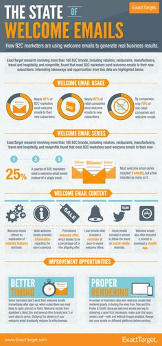 160 B2C Welcome Email Campaigns Analyzed #Infographic - Socially Creative and Delivered | ExactTarget Email Marketing