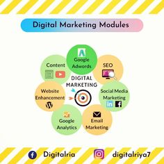 A very good morning to all, here I'm uploading a graphic form of modules of Digital Marketing so that you all can easily understand and remember all the modules. If you're liking my efforts than, please like and comment & also share with your friends. #modulesofdigitalmarketing #digitalmarketing #freedigitalmarketingcourse #learndigitalmarketing #seo #smm #sem #googleadwords #googleads #ppc #googleanalytics #contentwriting #webdevelopment #webdesign #digitalmarketingtips… Good Morning All, Google Analytics, Google Ads, Web Development, Seo, Digital Marketing, Web Design, Learning, Friends