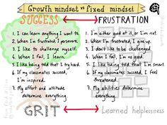 Growth mindset by @sylviaduckworth