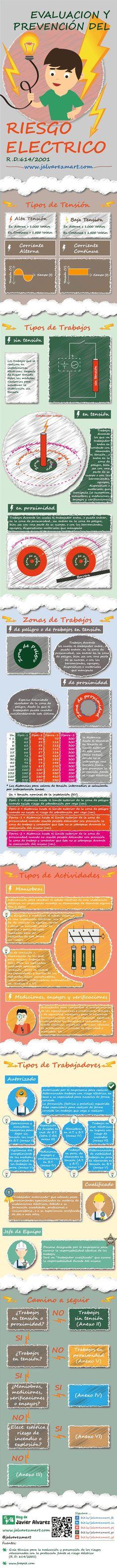Evaluación y prevención del riesgo eléctrico. #infografia