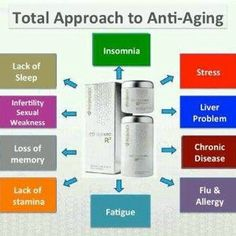 Lack of sleep? Always prone to flu or allergy? AgeLOC may be the answer to help your body cells perform better. because it targets the source of aging. Nu Skin, Tegreen Capsules, Cellular Energy, Beauty Inside, Insomnia, Anti Aging Skin Care, Allergies, How To Make Money, Stress