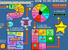 """""""How To Do Research"""" map. Kentucky Virtual Library has put together an interactive map of the research process for students. The map walks students through the research process from start to finish with every step along the way. Library Research, Research Skills, Study Skills, Research Projects, Group Projects, Tools For Teaching, Teaching Writing, Teaching Kids, Writing Games"""
