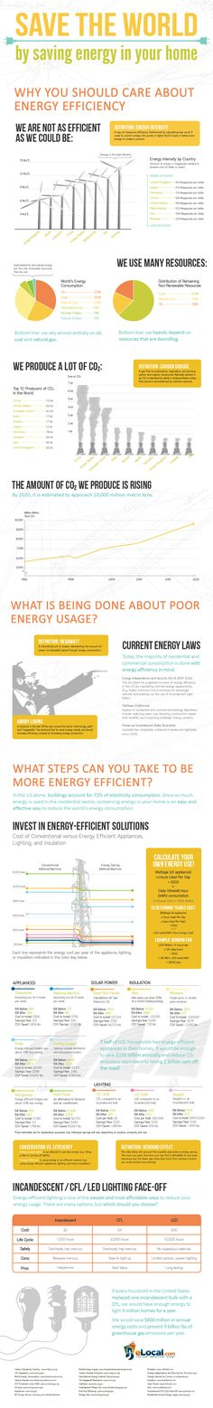 #INFOGRAPHIC: Save The World by Saving #Energy. Ecco come risparmiare energia in casa!