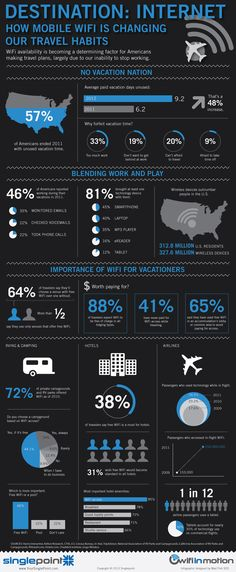 How WiFi is Changing Travel #infographic